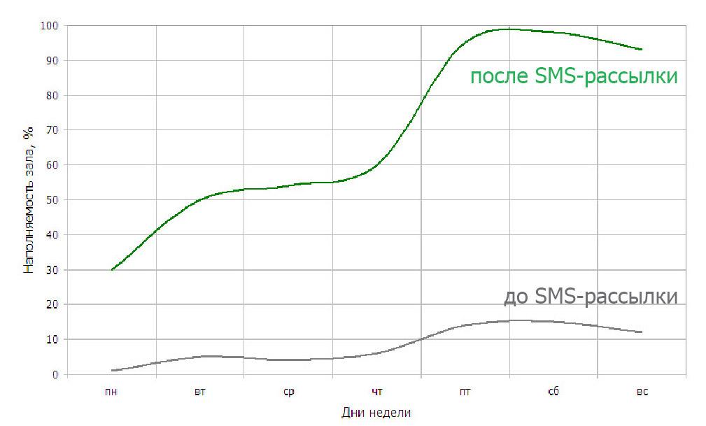 График увеличения наполняемости зала при использовании  SMS-рассылки для проведения праздничных банкетов